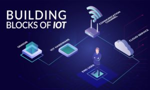 IoT Architecture, devices, Building Blocks, and Layers