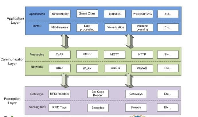 iot architecture and iot layers